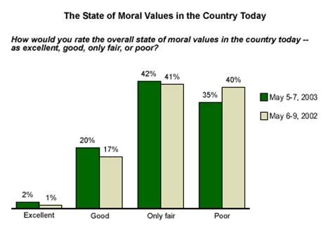 What is the importance of moral values in our life? - Quora